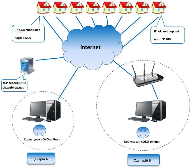 Схема з'єднань сигналізацій ОКО і програми-пульта ОКО через ТСР-сервер ОКО